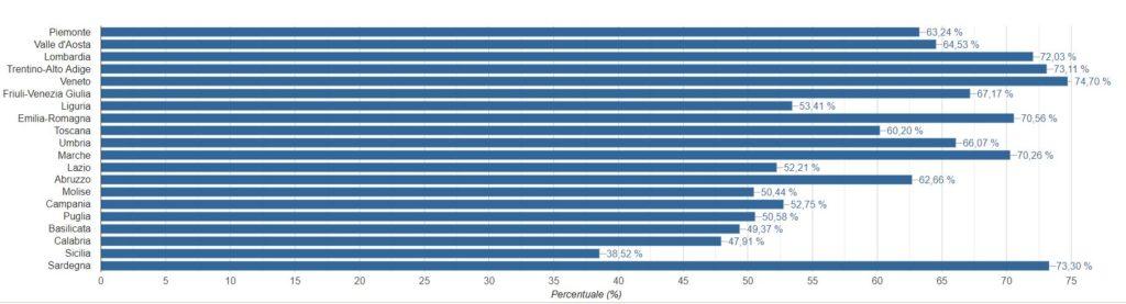 Percentuale di raccolta differenziata nelle regioni - anno 2019