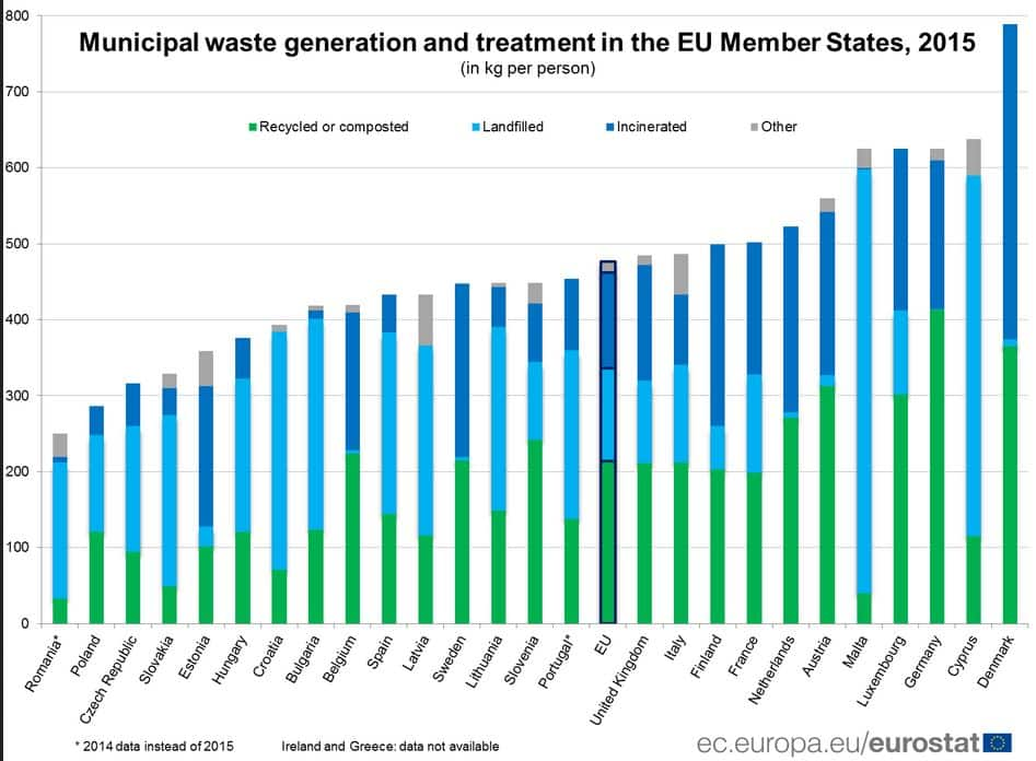 Waste generation in EU 28 - 2015