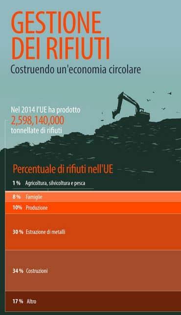 Economia circolare 02