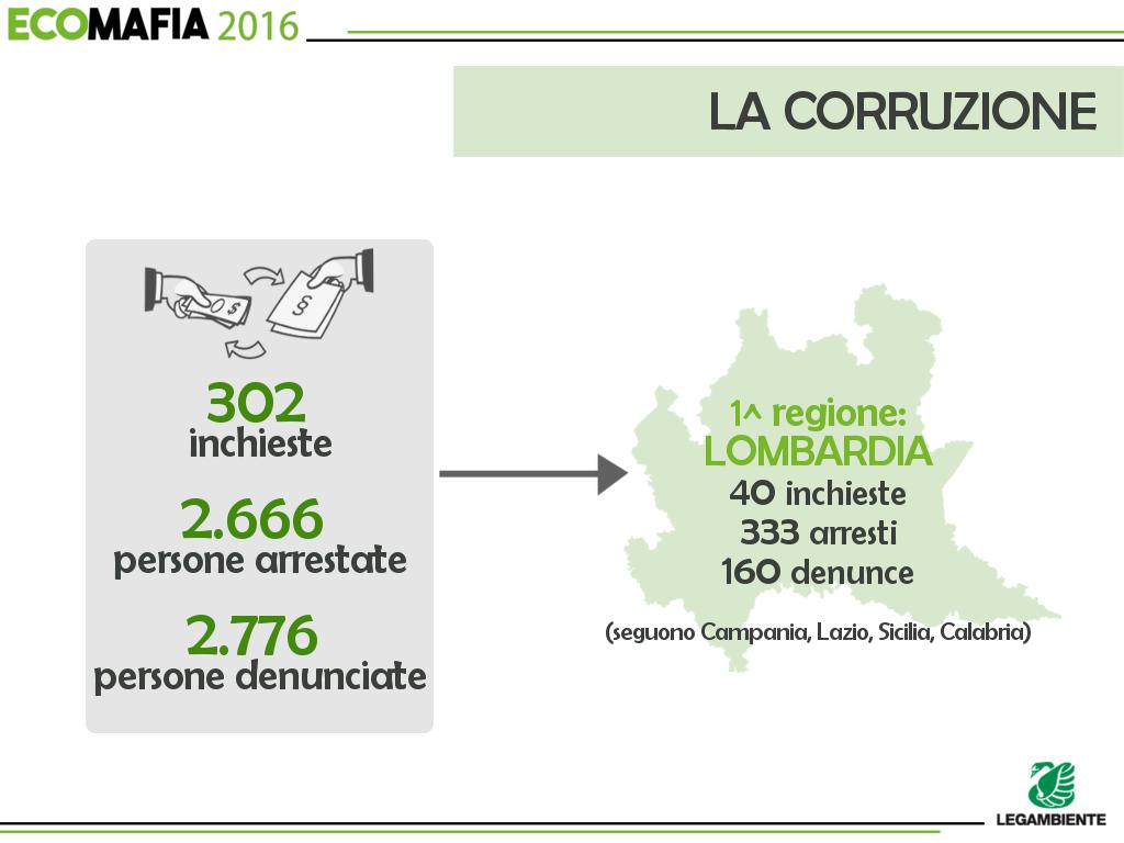 ecomafia_slides_7_corruzione_2016