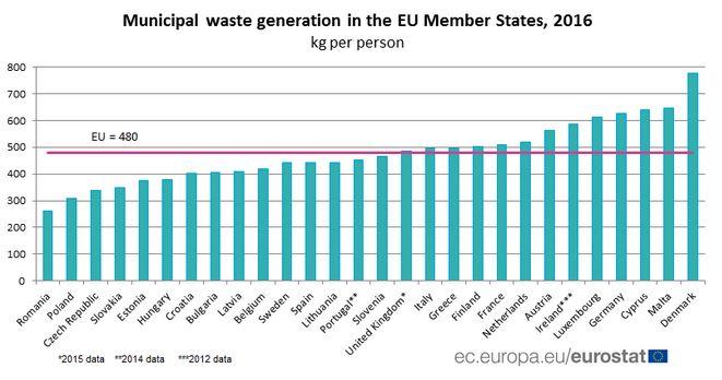 Eurostat 2016_1