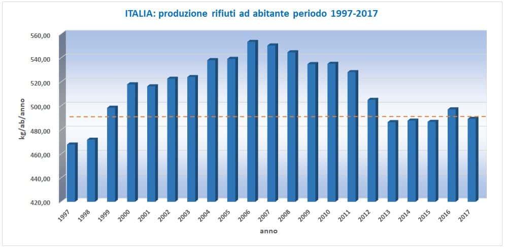 ItaliaDatiRifiuti_1997-2017