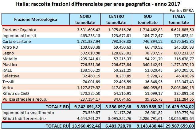 ItaliaRD-frazioni_AreaGeografica2017
