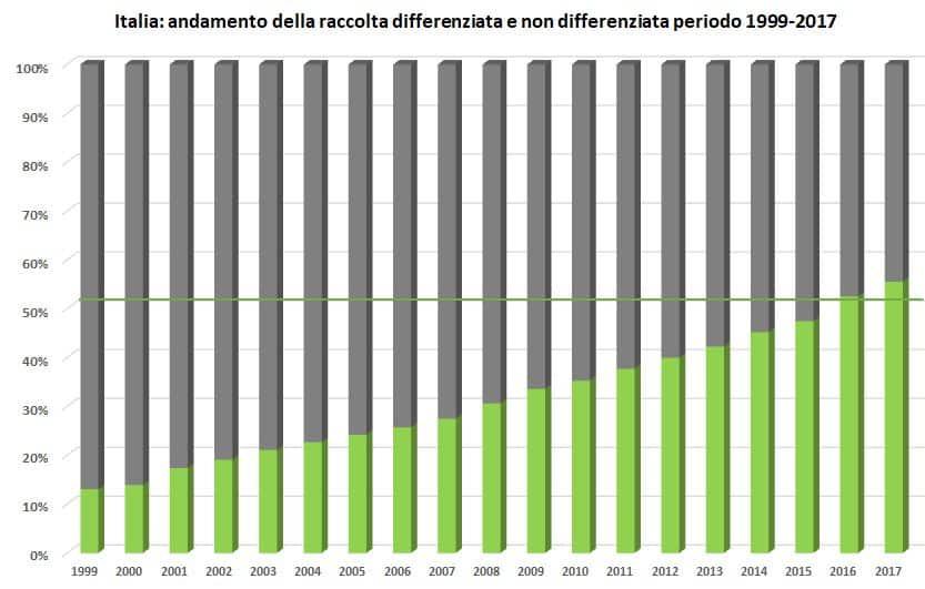 Italia_RD-RUT_1999-2017