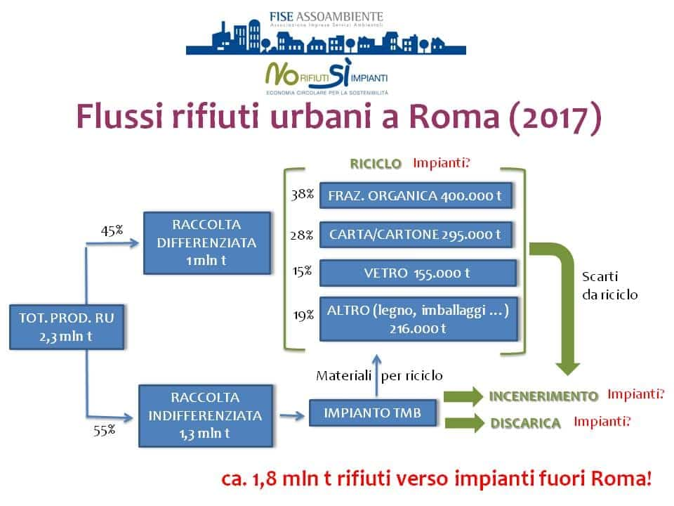 Roma_Flussi_2017