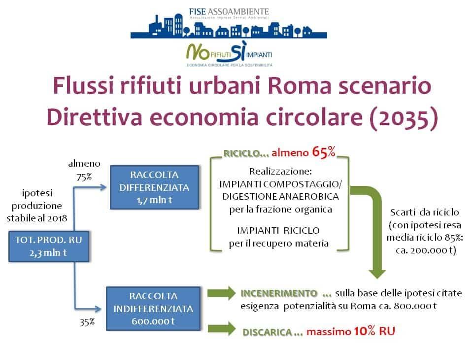 Roma_Flussi_2035