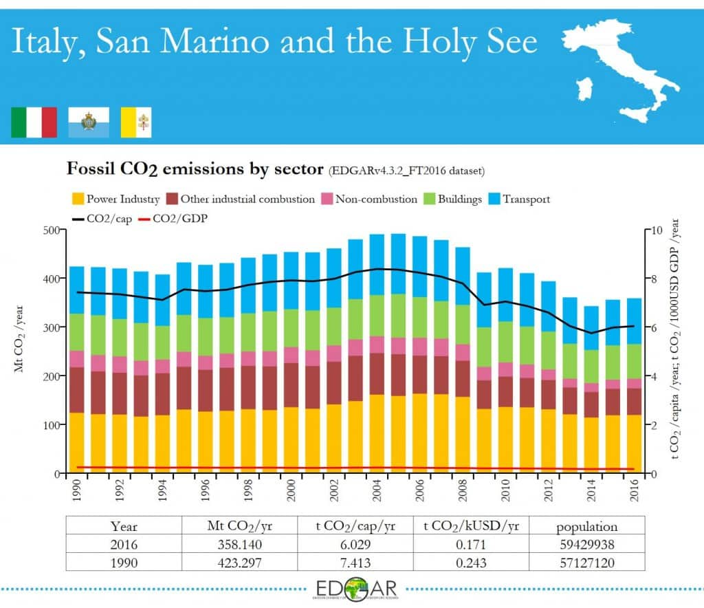 CO2_EUCommission_Italy_emissions