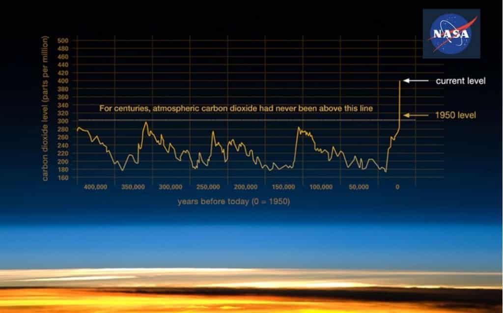CO2_NASA_graphics