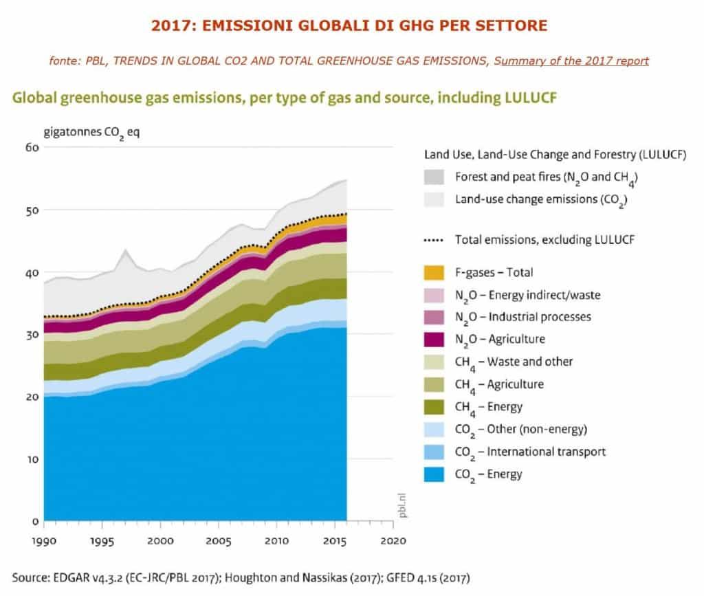 CO2_fonti_emissioni