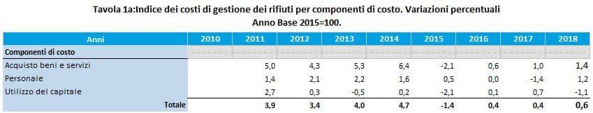 ISTAT_TAV_1A_2018