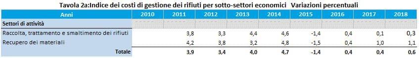 ISTAT_TAV_2A_2018