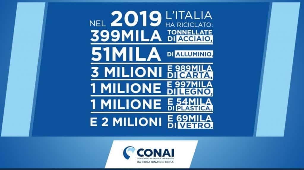 CONAI 2019
