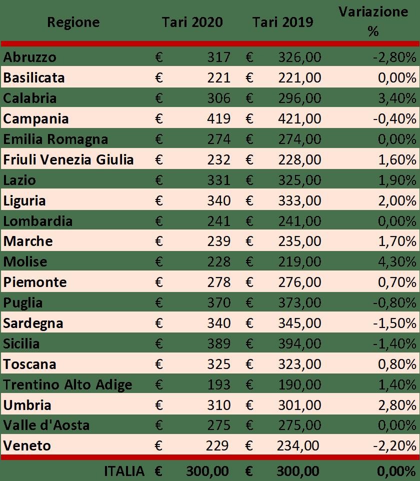 Fonte: Cittadinanzattiva – Osservatorio Prezzi&Tariffe, Novembre 2020