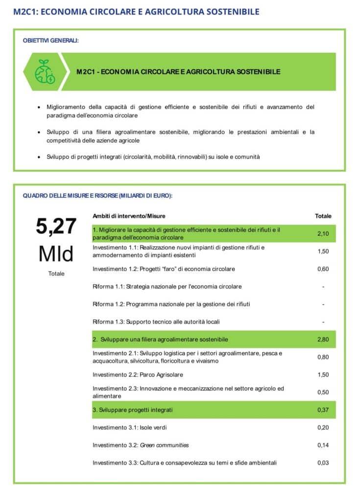PNRR: Misura 2C1