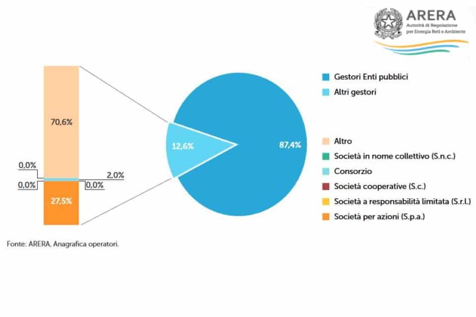 ARERA: anagrafica giuridica dei gestori privati
